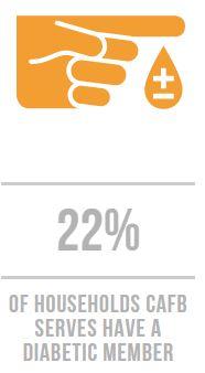 Diabetic Graphic